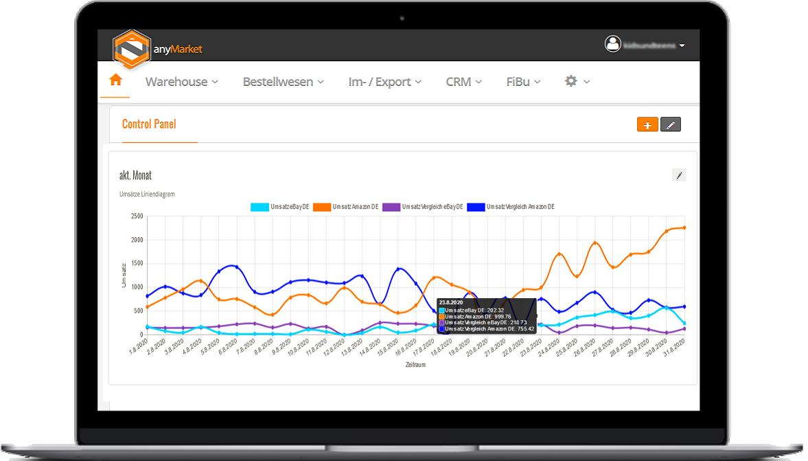 anyMarket eCommerce - Control-Panels Charts